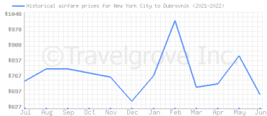 Price overview for flights from New York City to Dubrovnik