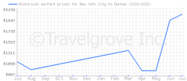 Price overview for flights from New York City to Durban