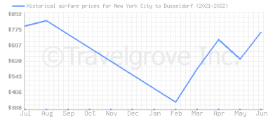 Price overview for flights from New York City to Dusseldorf