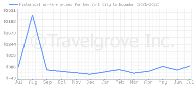 Price overview for flights from New York City to Ecuador