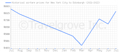 Price overview for flights from New York City to Edinburgh