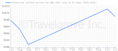 Price overview for flights from New York City to El Paso