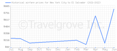 Price overview for flights from New York City to El Salvador