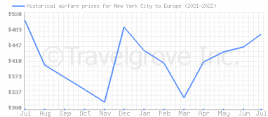Price overview for flights from New York City to Europe