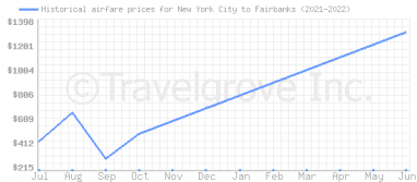 Price overview for flights from New York City to Fairbanks