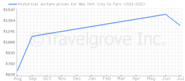 Price overview for flights from New York City to Faro