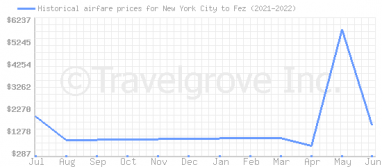 Price overview for flights from New York City to Fez