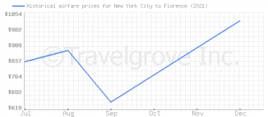 Price overview for flights from New York City to Florence