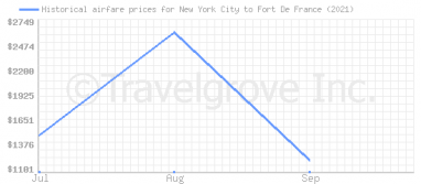 Price overview for flights from New York City to Fort De France