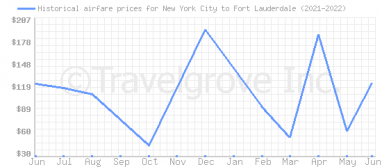 Price overview for flights from New York City to Fort Lauderdale