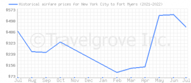 Price overview for flights from New York City to Fort Myers