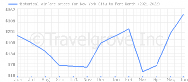 Price overview for flights from New York City to Fort Worth