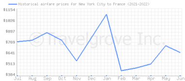 Price overview for flights from New York City to France