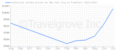 Price overview for flights from New York City to Frankfurt