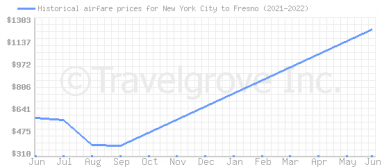 Price overview for flights from New York City to Fresno