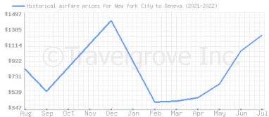 Price overview for flights from New York City to Geneva
