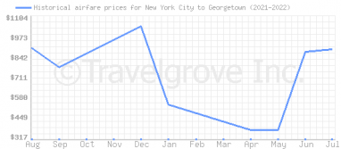 Price overview for flights from New York City to Georgetown
