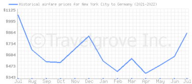 Price overview for flights from New York City to Germany