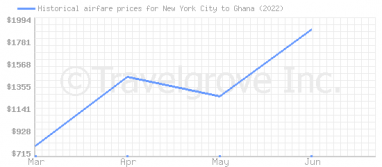 Price overview for flights from New York City to Ghana