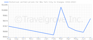 Price overview for flights from New York City to Glasgow