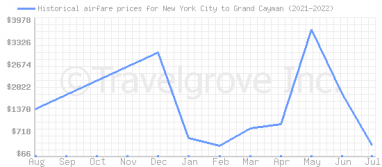 Price overview for flights from New York City to Grand Cayman