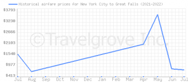 Price overview for flights from New York City to Great Falls