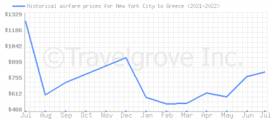 Price overview for flights from New York City to Greece