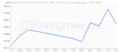 Price overview for flights from New York City to Guadalajara