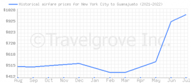 Price overview for flights from New York City to Guanajuato