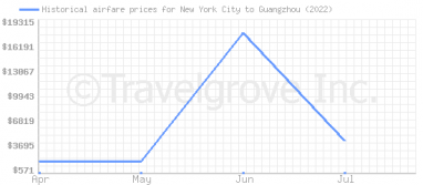 Price overview for flights from New York City to Guangzhou