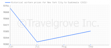 Price overview for flights from New York City to Guatemala