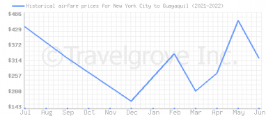Price overview for flights from New York City to Guayaquil