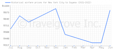 Price overview for flights from New York City to Guyana