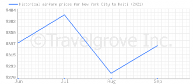 Price overview for flights from New York City to Haiti
