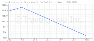 Price overview for flights from New York City to Hanover