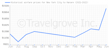 Price overview for flights from New York City to Harare