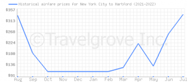 Price overview for flights from New York City to Hartford