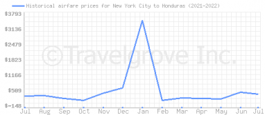 Price overview for flights from New York City to Honduras