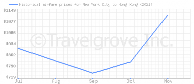Price overview for flights from New York City to Hong Kong