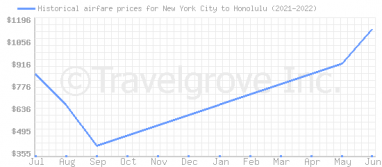 Price overview for flights from New York City to Honolulu