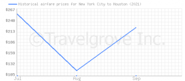 Price overview for flights from New York City to Houston