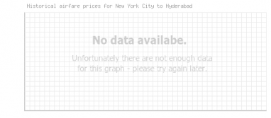 Price overview for flights from New York City to Hyderabad