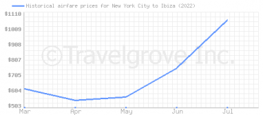 Price overview for flights from New York City to Ibiza