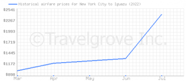 Price overview for flights from New York City to Iguazu