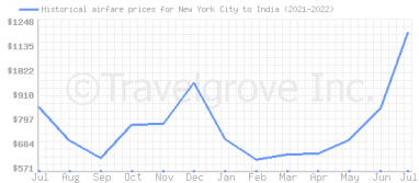 Price overview for flights from New York City to India