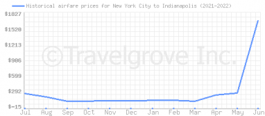 Price overview for flights from New York City to Indianapolis
