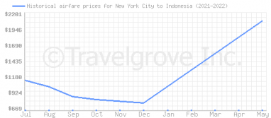 Price overview for flights from New York City to Indonesia
