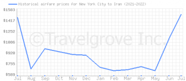 Price overview for flights from New York City to Iran