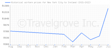 Price overview for flights from New York City to Ireland