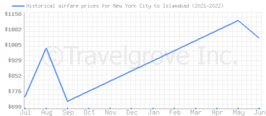 Price overview for flights from New York City to Islamabad
